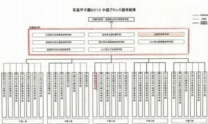2013中国ブロック結果